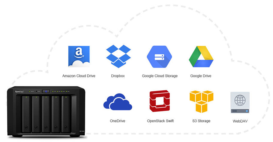 Synology Cloud Sync Adds Support for OpenStack Swift and More